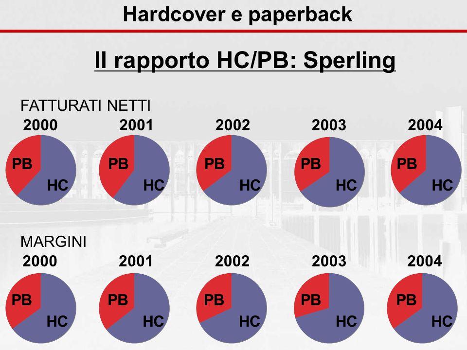 Hardcover e paperback Il rapporto HC/PB: Sperling HC PB 2003 HC PB 2004 HC PB 2002 HC PB 2001 HC PB 2000 HC PB 2003 HC PB 2004 HC PB 2002 HC PB 2001 HC PB 2000 FATTURATI NETTI MARGINI