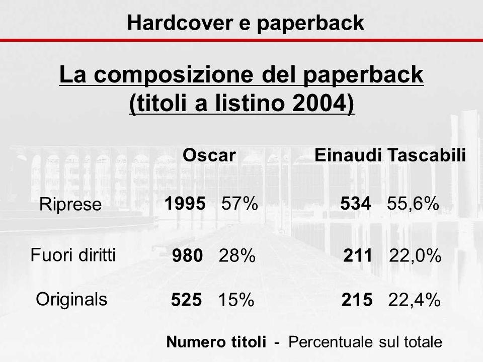 Hardcover e paperback La composizione del paperback (titoli a listino 2004) Riprese Fuori diritti Originals Einaudi Tascabili 534 55,6% 211 22,0% 215