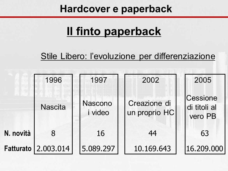Hardcover e paperback Il finto paperback Stile Libero: levoluzione per differenziazione 1996 Nascita 2.003.014 8 N. novità Fatturato 1997 Nascono i vi