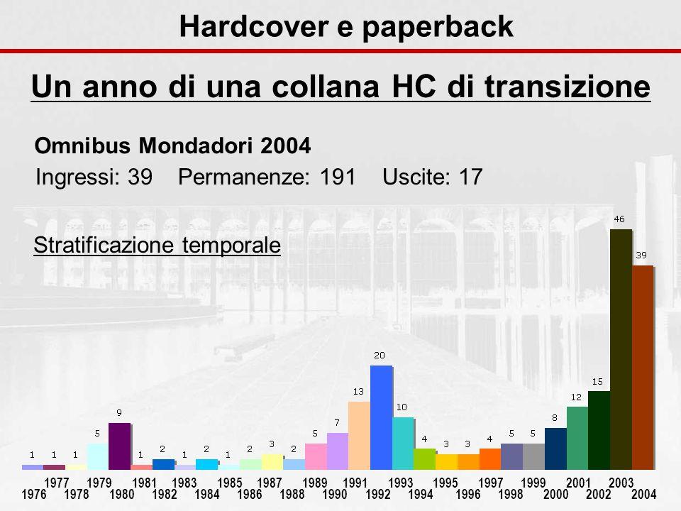Hardcover e paperback Un anno di una collana HC di transizione 1976 1977 1978 1979 1980 1981 1982 1983 1984 1985 1986 1987 1988 1989 1990 1991 1992 19