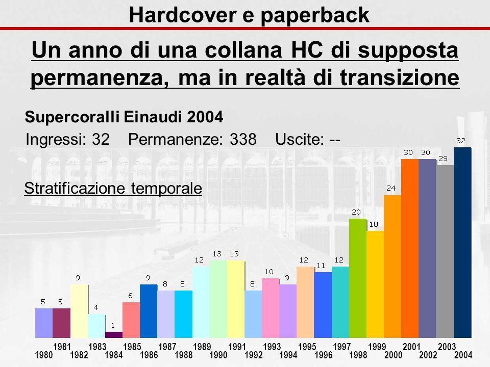 Hardcover e paperback Un anno di una collana HC di supposta permanenza, ma in realtà di transizione 1980 1981 1982 1983 1984 1985 1986 1987 1988 1989