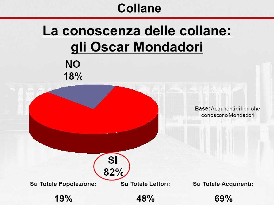 Collane La conoscenza delle collane: gli Oscar Mondadori Base: Acquirenti di libri che conoscono Mondadori Su Totale Popolazione: 19% Su Totale Lettor