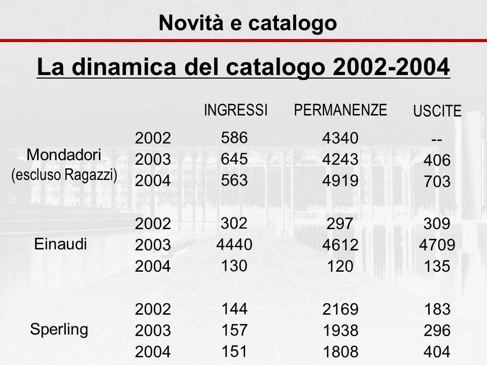 Novità e catalogo La dinamica del catalogo 2002-2004 Mondadori (escluso Ragazzi) Einaudi Sperling 2002 2003 2004 586 645 563 4340 4243 4919 -- 406 703