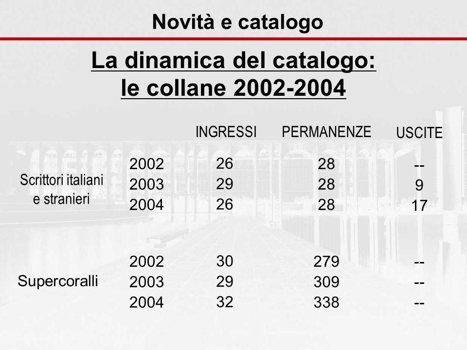 Novità e catalogo La dinamica del catalogo: le collane 2002-2004 Scrittori italiani e stranieri Supercoralli 2002 2003 2004 26 29 26 28 -- 9 17 2002 2