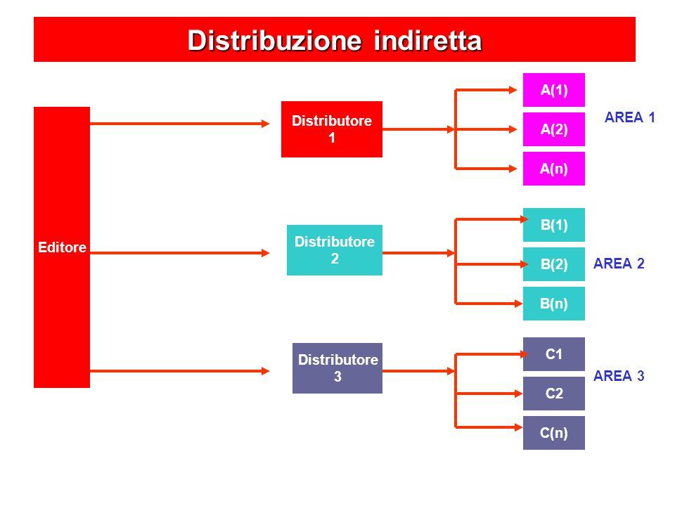 C(n) C2 C1 B(n) B(2) B(1) A(n) A(2) A(1) Distributore 1 Distribuzione indiretta Editore AREA 1 AREA 2 AREA 3 Distributore 2 Distributore 3