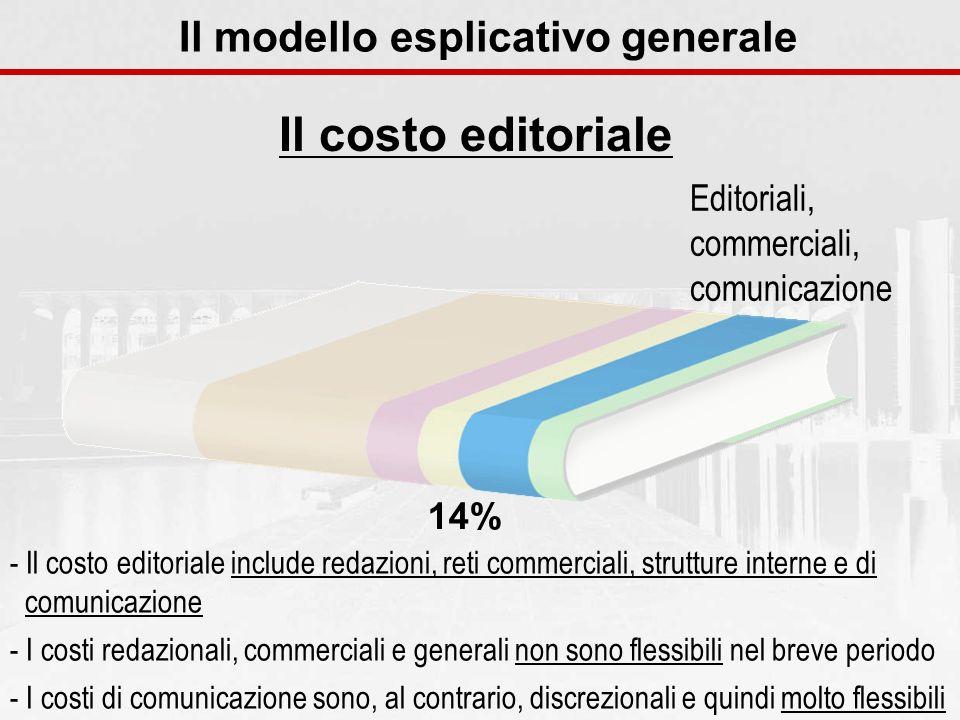 Il costo editoriale Il modello esplicativo generale - Il costo editoriale include redazioni, reti commerciali, strutture interne e di comunicazione -