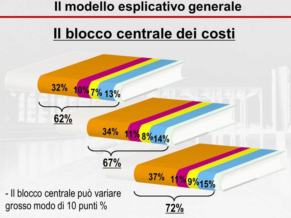 37% 11% 9% 15% 34% 11% 8% 14% Il blocco centrale dei costi Il modello esplicativo generale - Il blocco centrale può variare grosso modo di 10 punti %