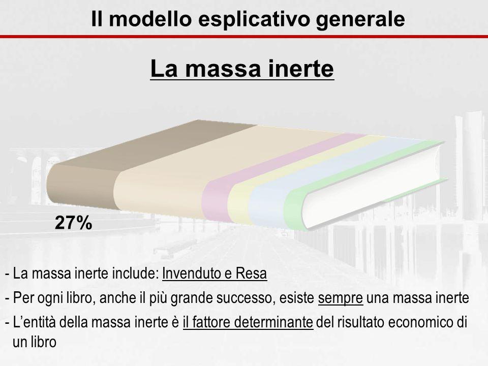 La massa inerte Il modello esplicativo generale - La massa inerte include: Invenduto e Resa - Per ogni libro, anche il più grande successo, esiste sem
