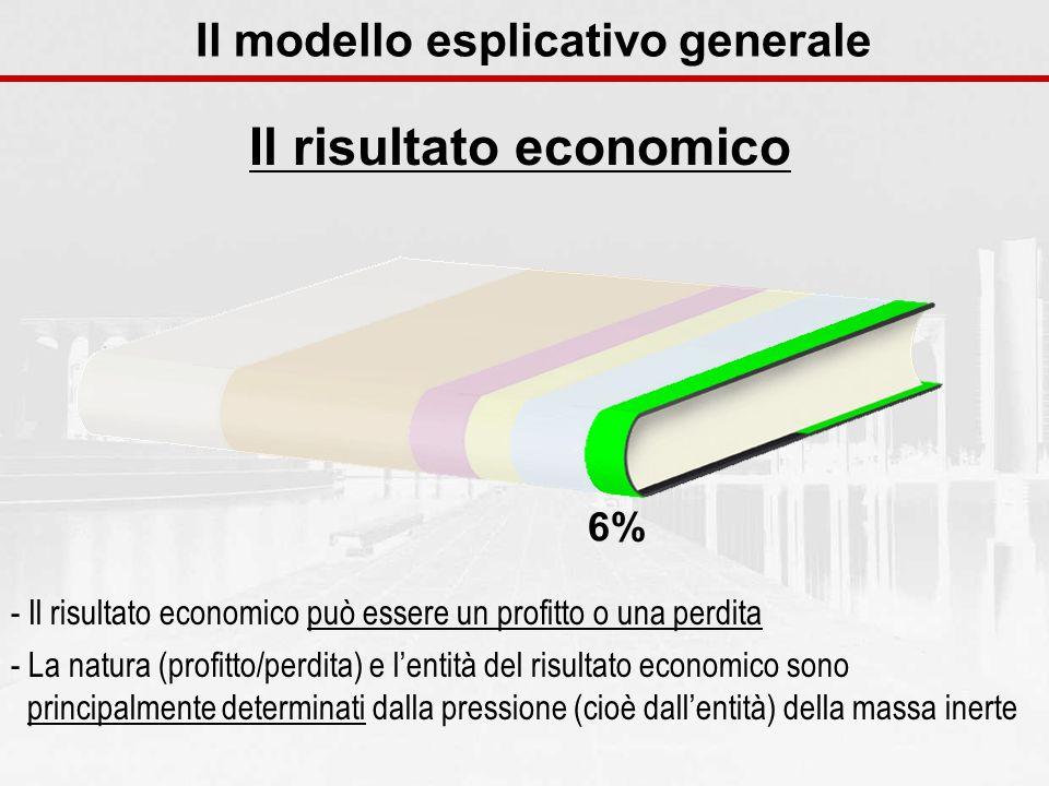 Il risultato economico Il modello esplicativo generale - Il risultato economico può essere un profitto o una perdita - La natura (profitto/perdita) e