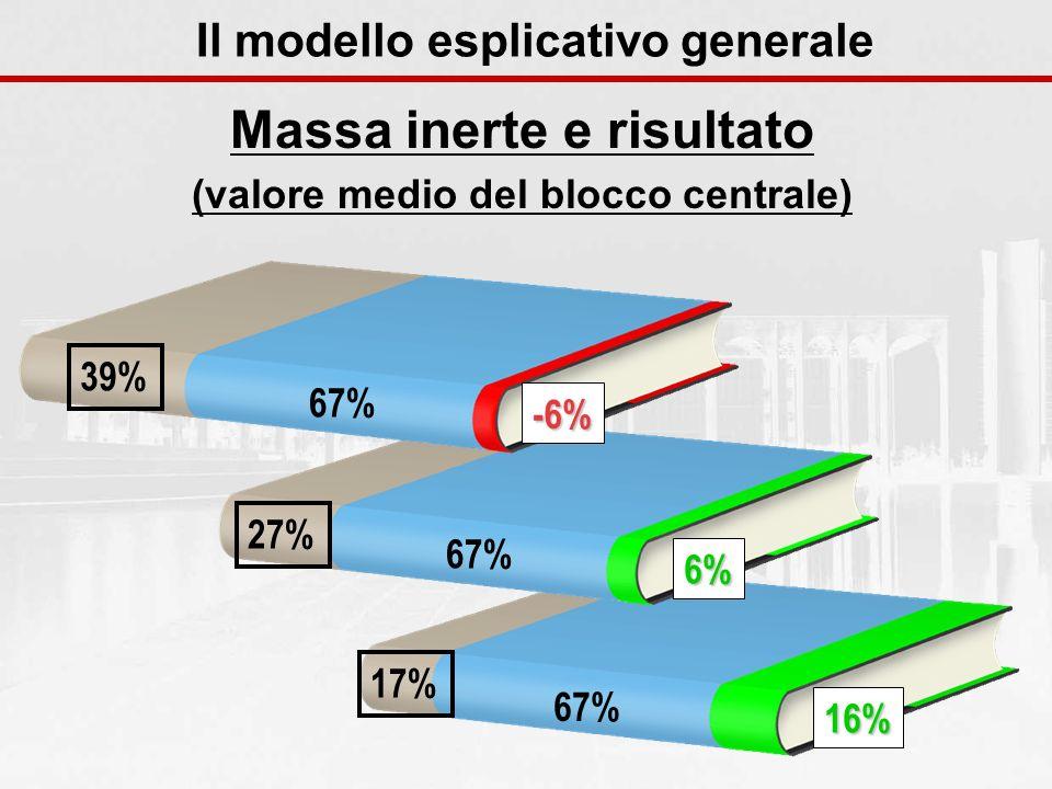 17% 67% 16% 27% 67% 6% Massa inerte e risultato (valore medio del blocco centrale) Il modello esplicativo generale 39% 67% -6%
