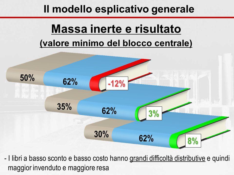 30% 62% 8% 35% 62% 3% 50% 62% -12% Massa inerte e risultato (valore minimo del blocco centrale) Il modello esplicativo generale - I libri a basso scon