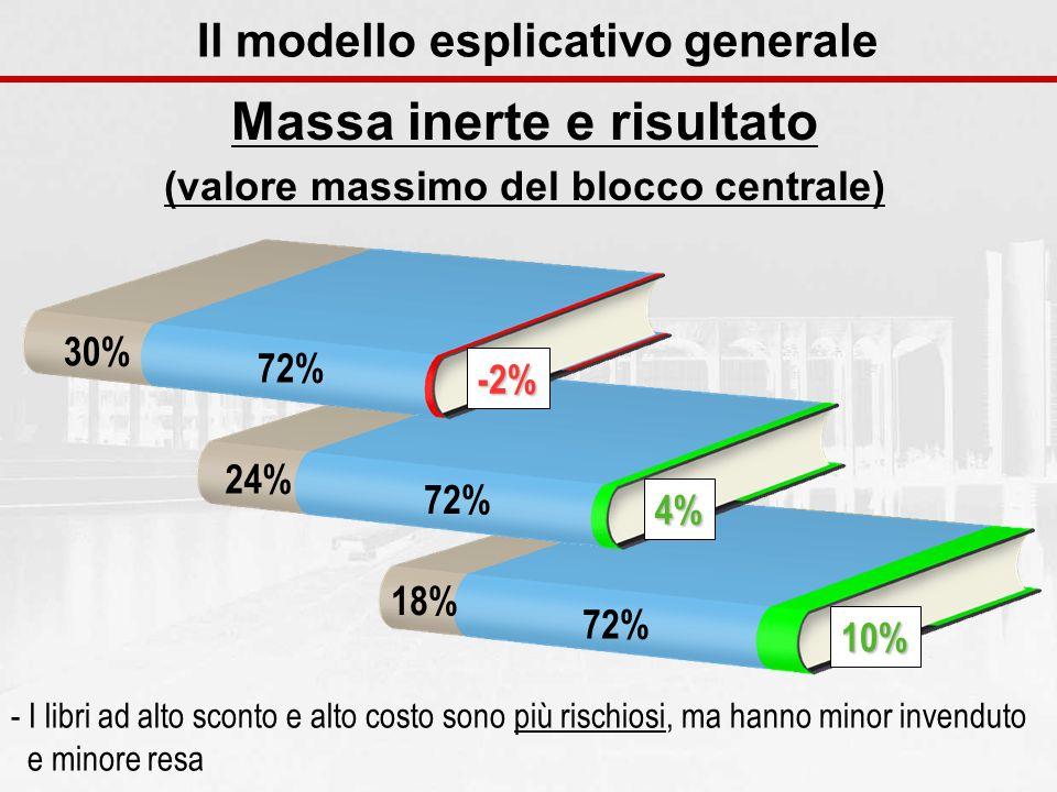18% 72% 10% 24% 72% 4% 30% 72% -2% Il modello esplicativo generale - I libri ad alto sconto e alto costo sono più rischiosi, ma hanno minor invenduto