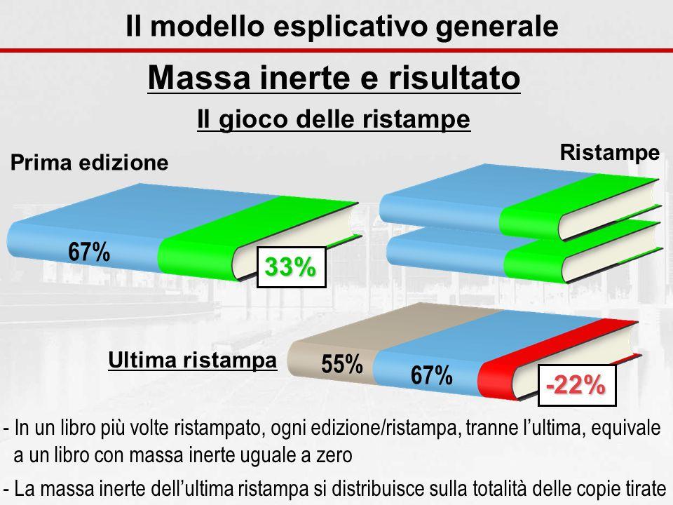 Prima edizione 67% 33% Massa inerte e risultato Il gioco delle ristampe Il modello esplicativo generale - In un libro più volte ristampato, ogni edizi