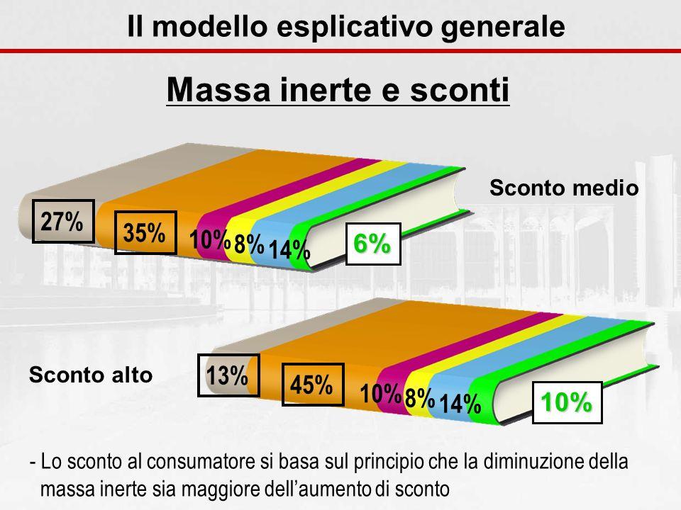 Massa inerte e sconti Il modello esplicativo generale - Lo sconto al consumatore si basa sul principio che la diminuzione della massa inerte sia maggi