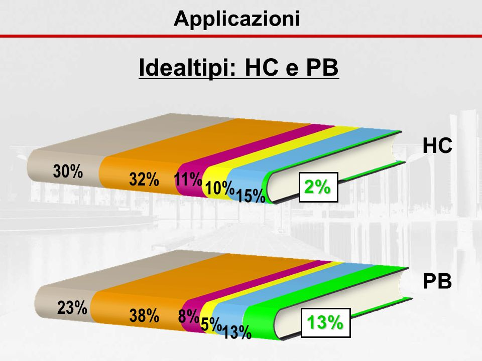 Idealtipi: HC e PB Applicazioni 30% 32%11% 10% 15% 2% HC 23% 38% 8% 5% 13% 13% PB
