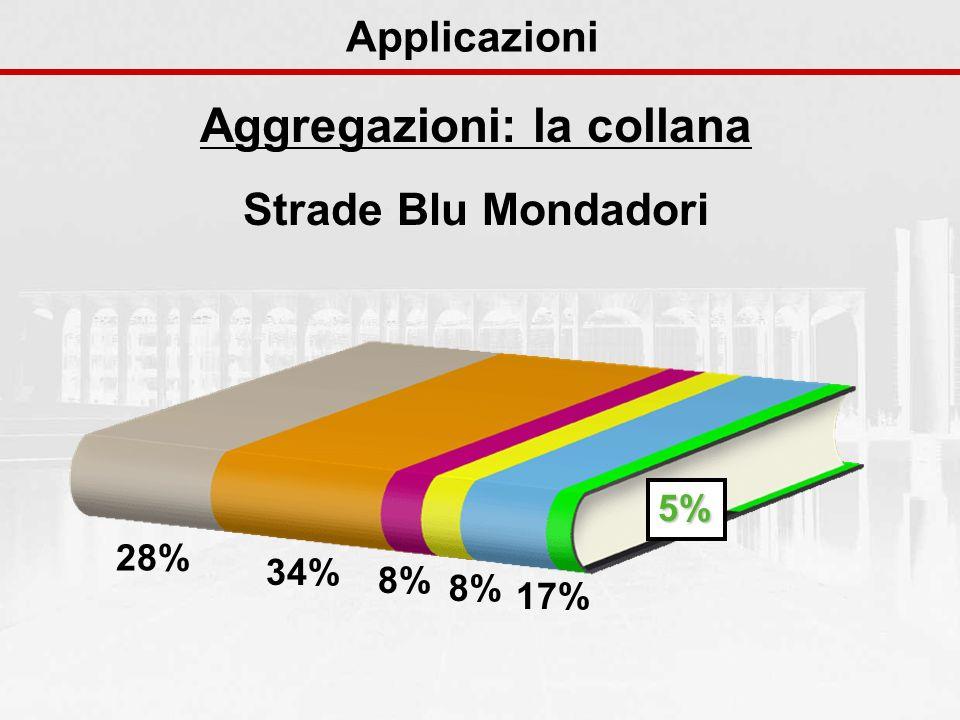 Aggregazioni: la collana Strade Blu Mondadori Applicazioni 28% 34% 8% 17% 5%