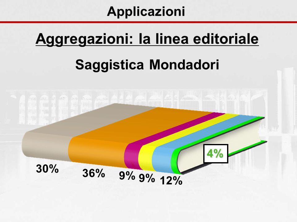Aggregazioni: la linea editoriale Saggistica Mondadori Applicazioni 30% 36% 9% 12% 4%