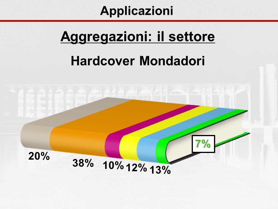 Aggregazioni: il settore Hardcover Mondadori Applicazioni 20% 38% 10% 12% 13% 7%