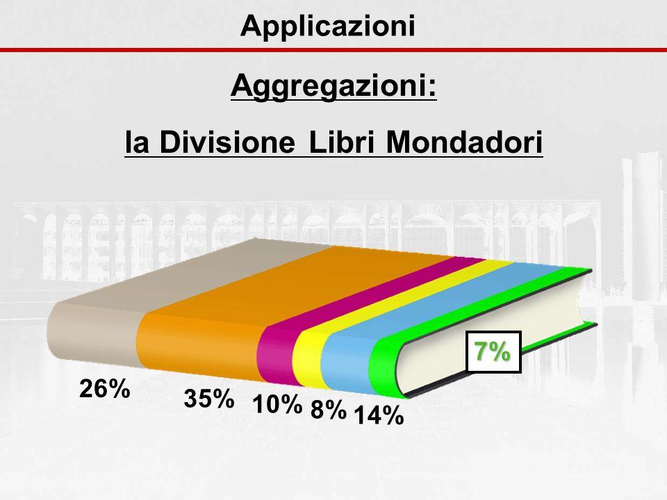 Aggregazioni: la Divisione Libri Mondadori Applicazioni 26% 35% 10% 8% 14% 7%
