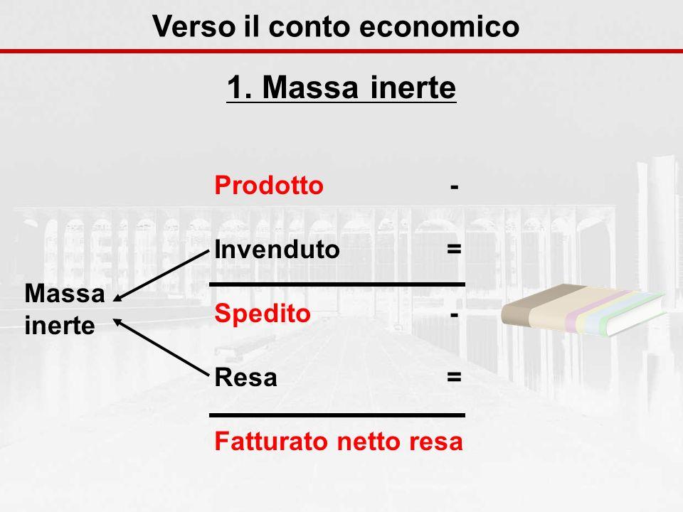 1. Massa inerte Verso il conto economico Prodotto- Invenduto Massa inerte Resa - = Spedito = Fatturato netto resa