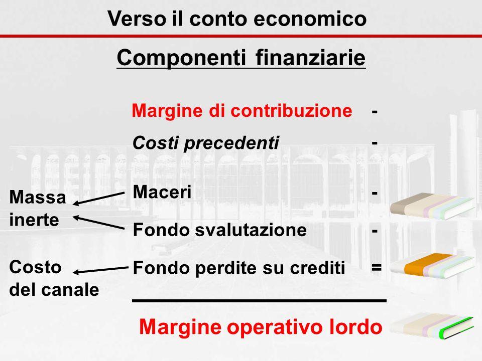 Componenti finanziarie Verso il conto economico Margine di contribuzione- Costi precedenti - Maceri - Fondo svalutazione - Fondo perdite su crediti =