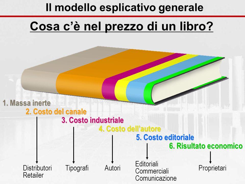 Cosa cè nel prezzo di un libro? Il modello esplicativo generale 1. Massa inerte 2. Costo del canale 3. Costo industriale 4. Costo dellautore 5. Costo