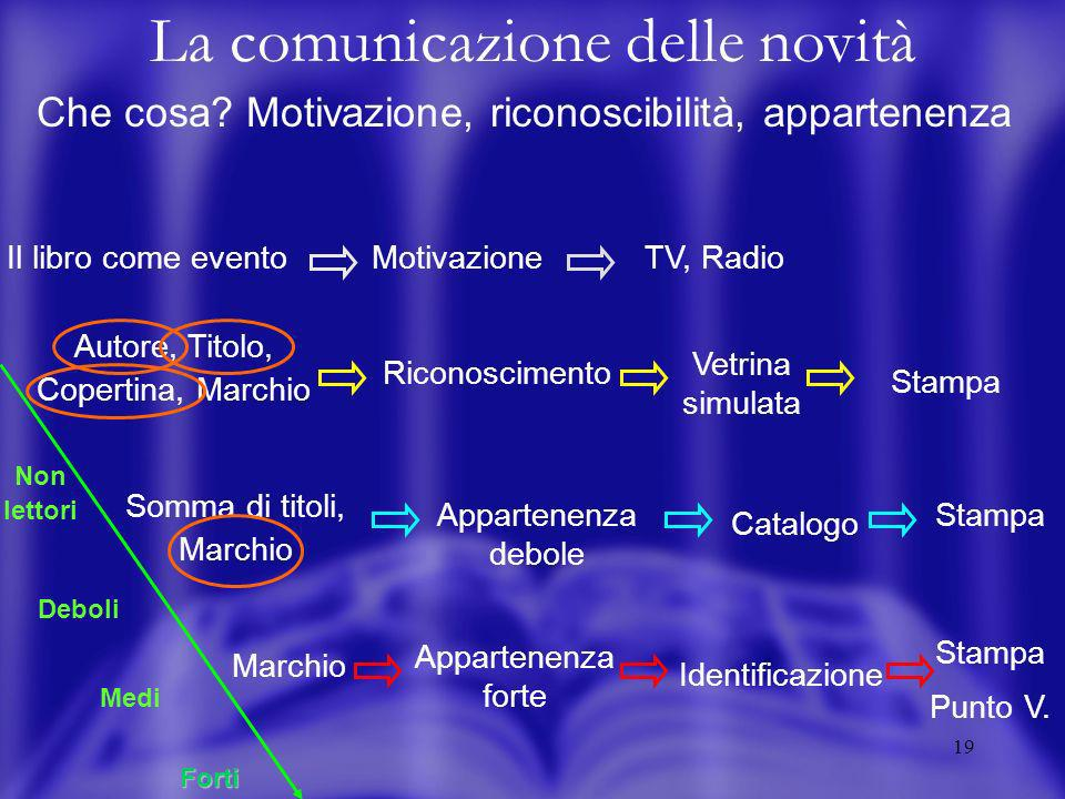 18 La comunicazione delle novità A chi? Il pubblico dei media TV40.500.000 Radio18.000000 Quotidiani12.000000 Settimanali23.000000 Frequentatori libre
