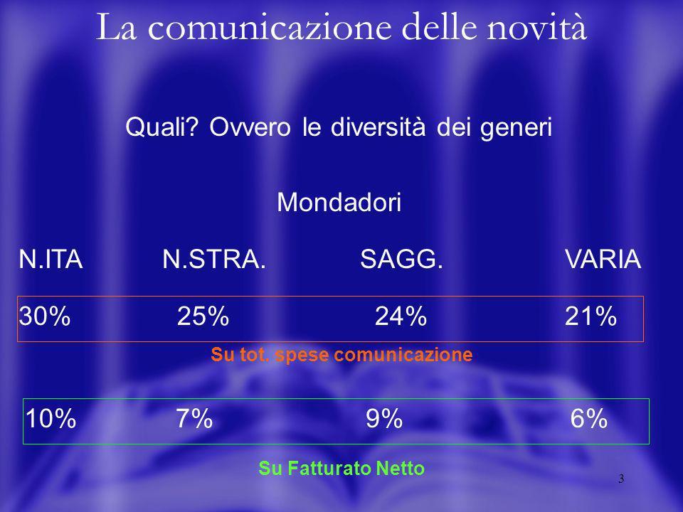 2 La comunicazione delle novità Quante? Ovvero i sommersi e i salvati Novità con comunicazione singola Einaudi 4 su 120 (3,5%) Sperling 11 su 180 (6,1