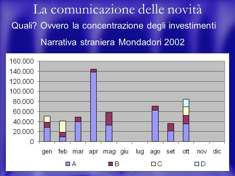 3 La comunicazione delle novità Quali? Ovvero le diversità dei generi Mondadori N.ITA N.STRA.SAGG.VARIA 30% 25% 24% 21% 10% 7% 9% 6% Su tot. spese com