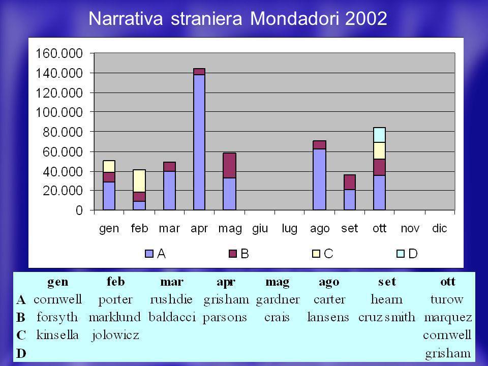 4 La comunicazione delle novità Quali? Ovvero la concentrazione degli investimenti Narrativa straniera Mondadori 2002