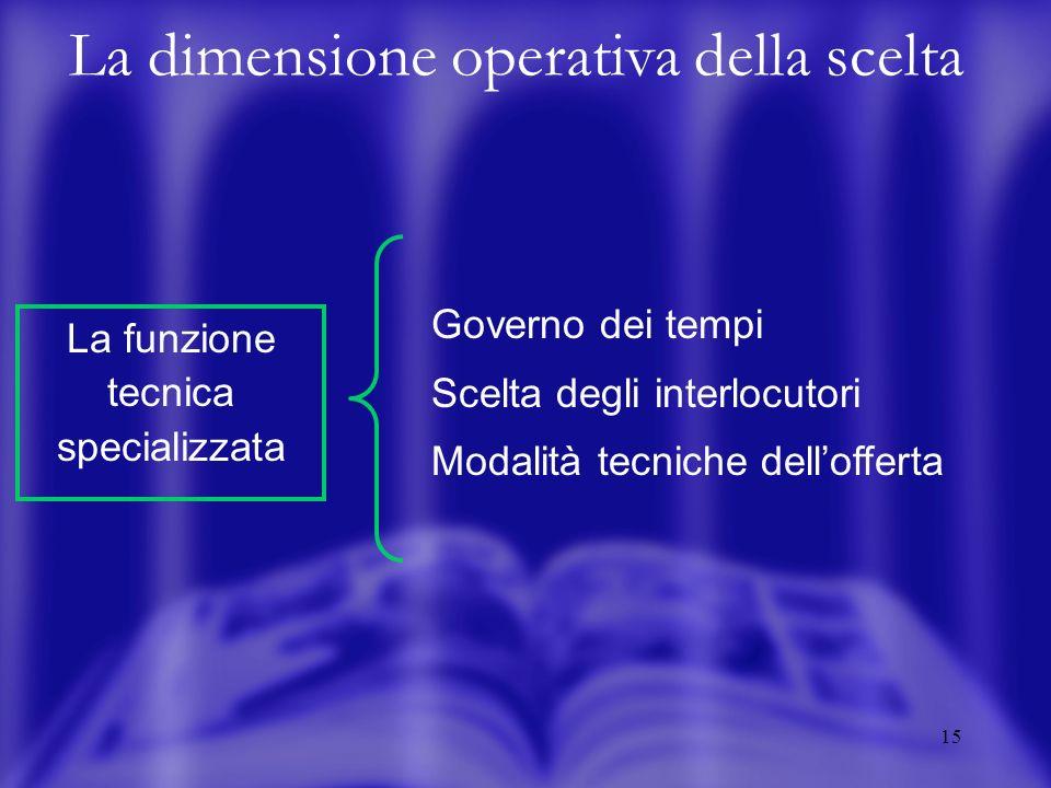 15 La dimensione operativa della scelta Governo dei tempi Scelta degli interlocutori Modalità tecniche dellofferta La funzione tecnica specializzata