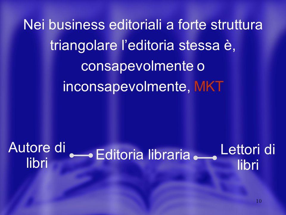 10 Nei business editoriali a forte struttura triangolare leditoria stessa è, consapevolmente o inconsapevolmente, MKT Editoria libraria Lettori di libri Autore di libri
