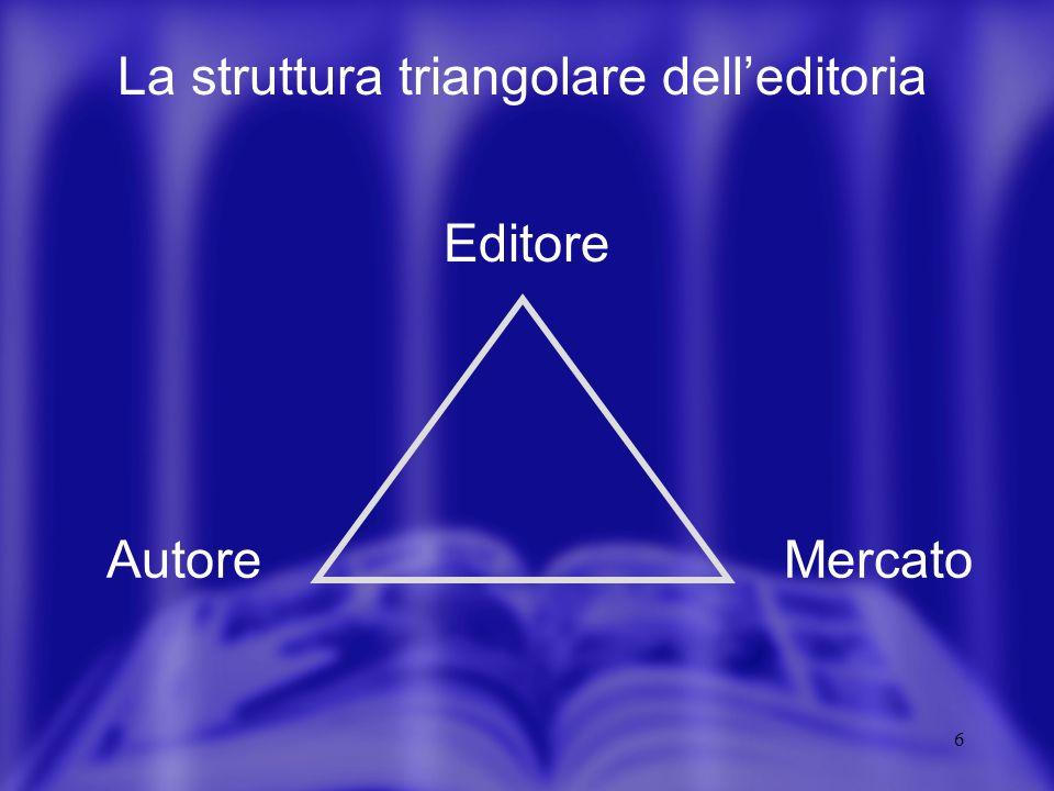 6 La struttura triangolare delleditoria Editore MercatoAutore