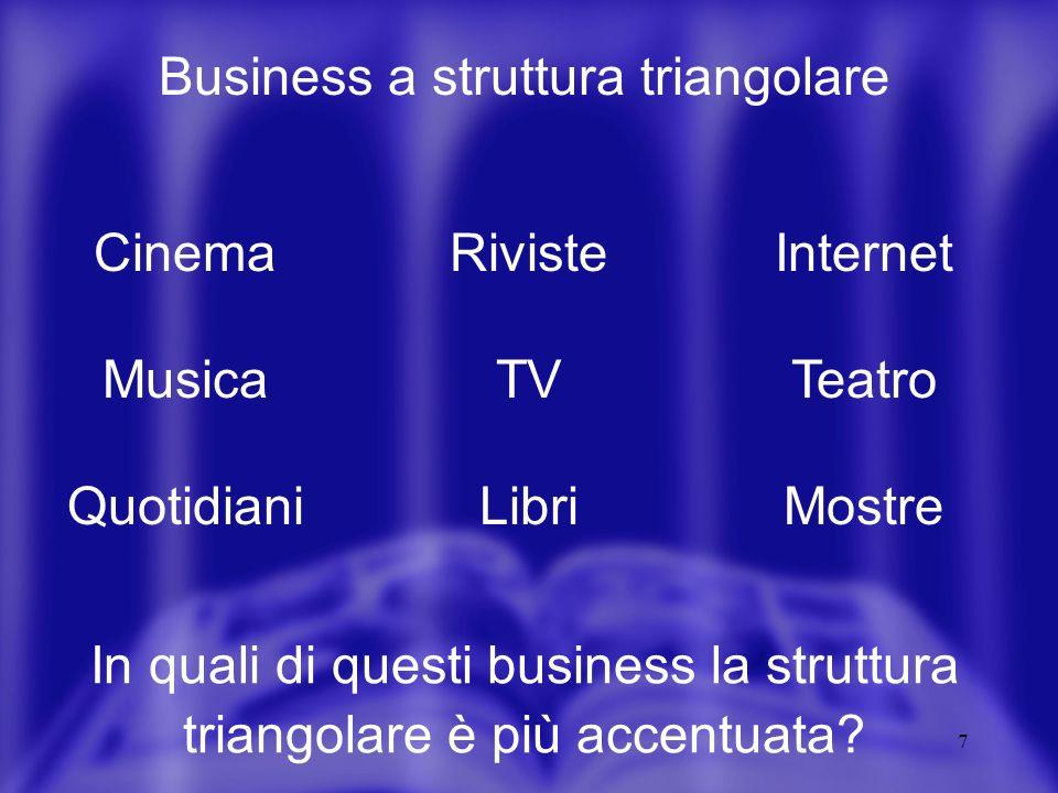 7 Business a struttura triangolare Cinema Musica Quotidiani Riviste TV Libri Internet Teatro Mostre In quali di questi business la struttura triangolare è più accentuata?