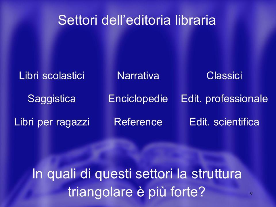 9 Settori delleditoria libraria In quali di questi settori la struttura triangolare è più forte.