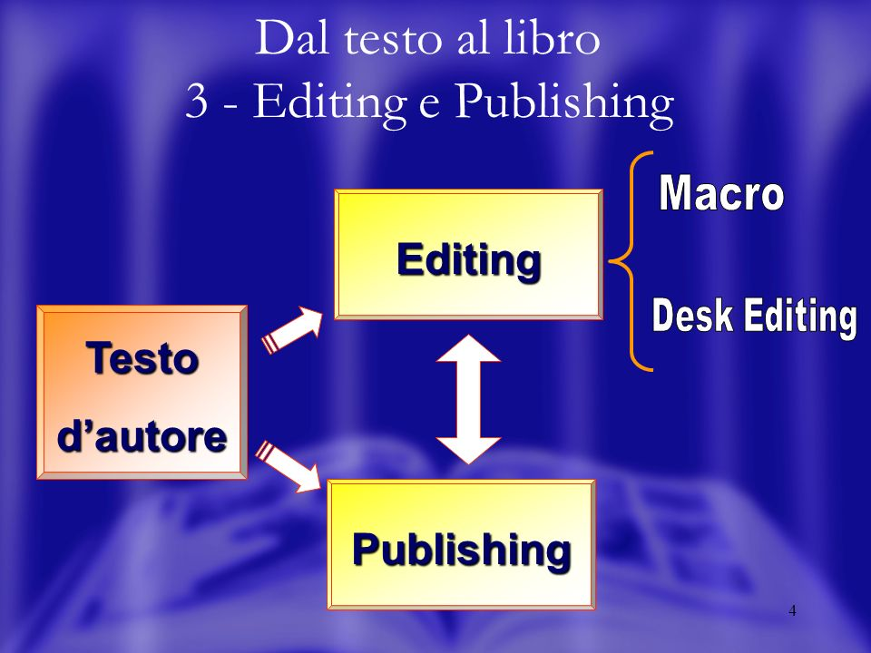 4 Dal testo al libro 3 - Editing e PublishingPublishing Testo dautore Editing