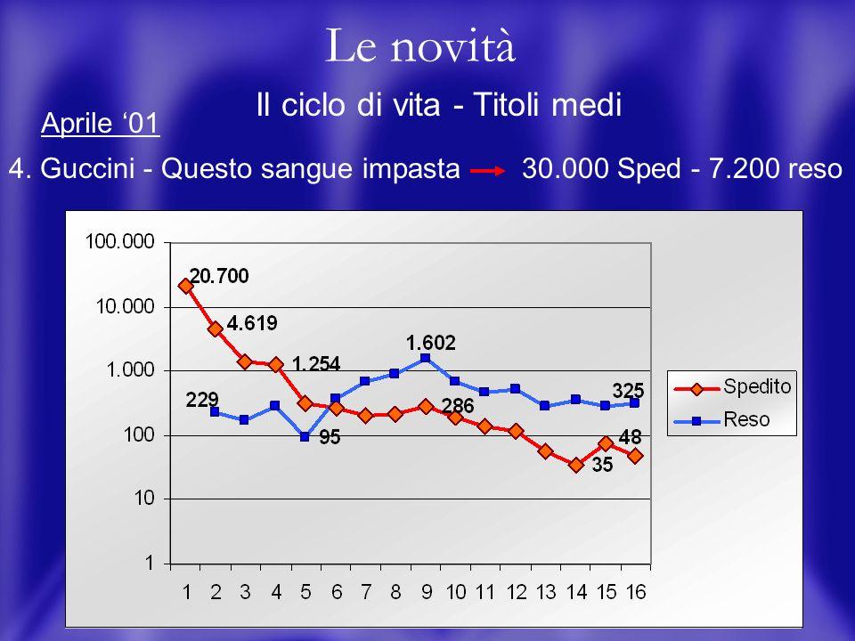 13 Le novità Il ciclo di vita - Titoli medi 4.