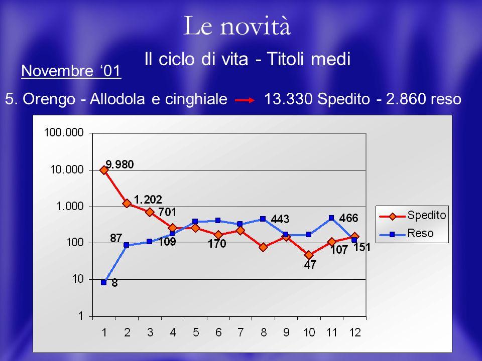 14 Le novità Il ciclo di vita - Titoli medi 5.