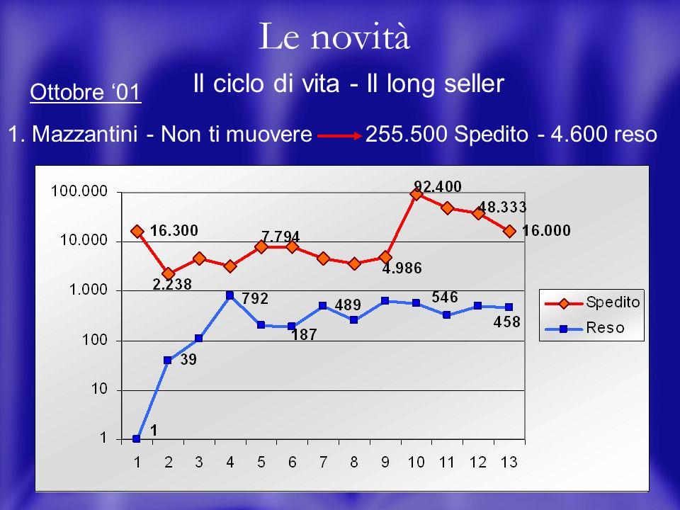 15 Le novità Il ciclo di vita - Il long seller 1.