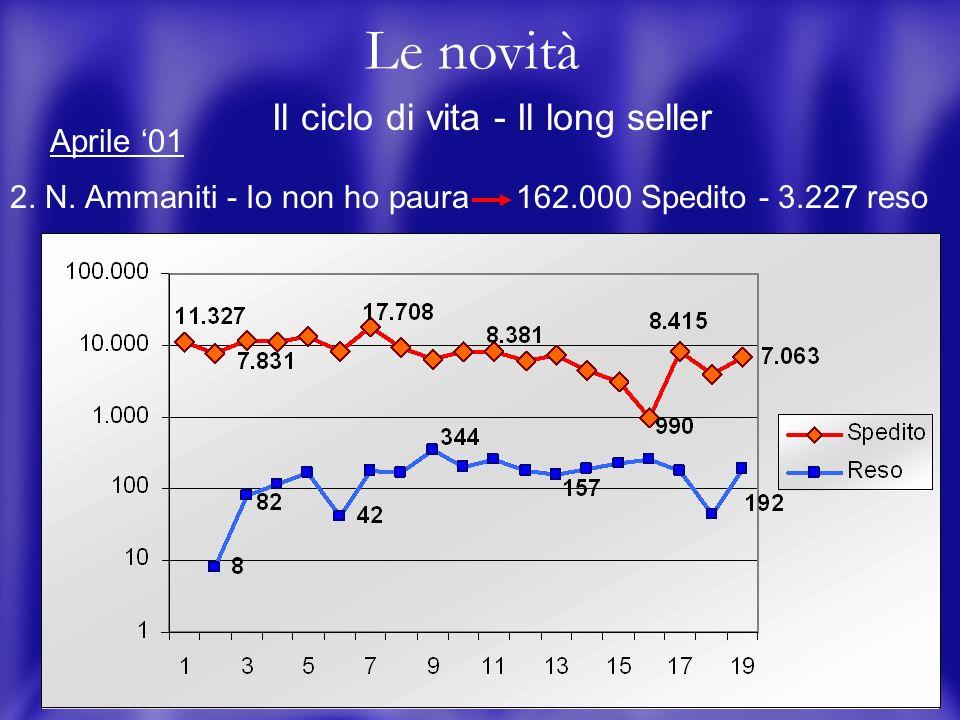 16 Le novità Il ciclo di vita - Il long seller 2. N.
