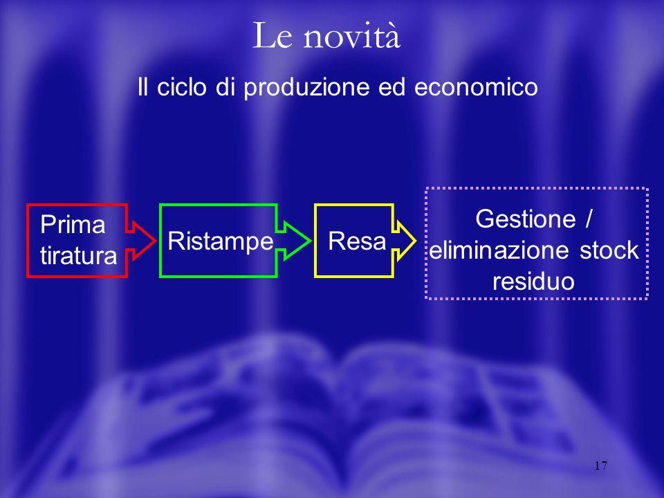17 Le novità Il ciclo di produzione ed economico Prima tiratura RistampeResa Gestione / eliminazione stock residuo