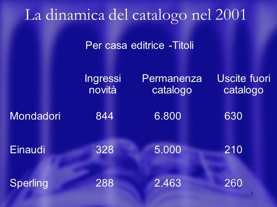 4 La dinamica del catalogo nel 2001 Per collana -Titoli Ingressi novità Permanenza catalogo Uscite fuori catalogo Continente desap.