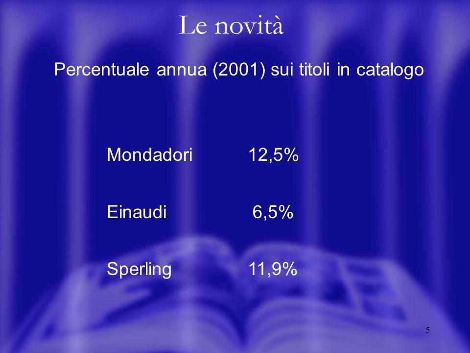 5 Le novità Percentuale annua (2001) sui titoli in catalogo Mondadori 12,5% Einaudi 6,5% Sperling11,9%