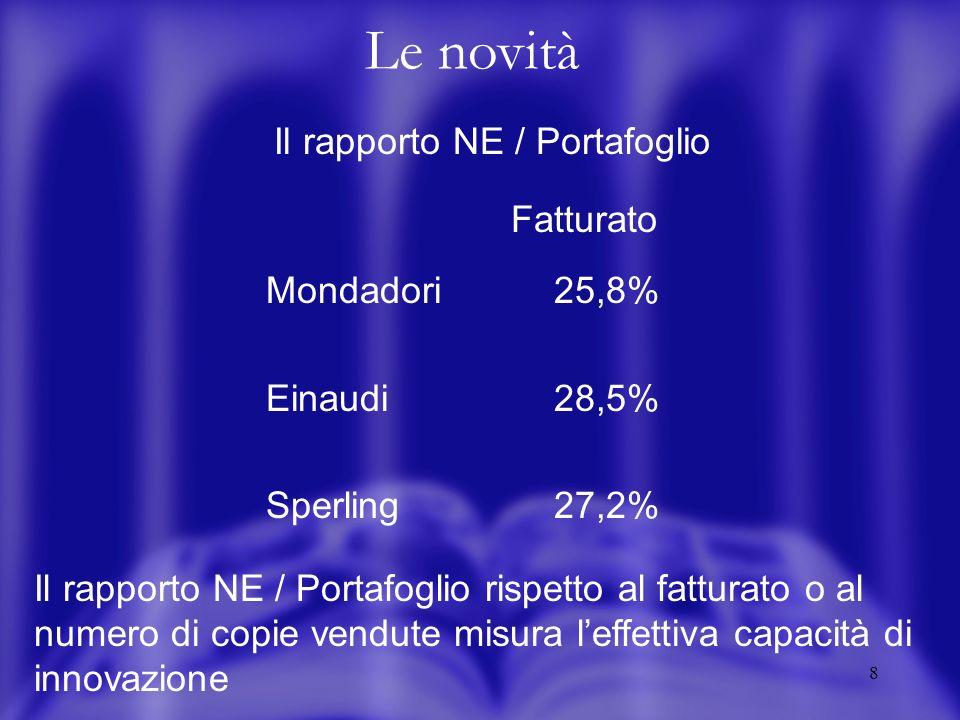 8 Le novità Il rapporto NE / Portafoglio Fatturato Mondadori 25,8% Einaudi 28,5% Sperling27,2% Il rapporto NE / Portafoglio rispetto al fatturato o al numero di copie vendute misura leffettiva capacità di innovazione