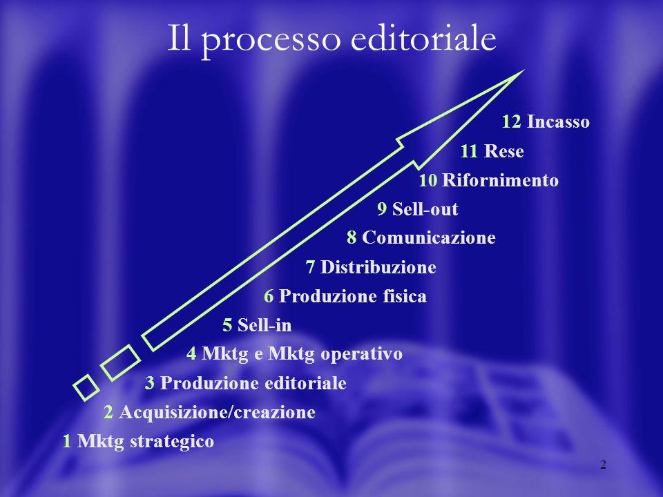 2 Il processo editoriale 4 Mktg e Mktg operativo 3 Produzione editoriale 2 Acquisizione/creazione 1 Mktg strategico 8 Comunicazione 7 Distribuzione 6 Produzione fisica 5 Sell-in 12 Incasso 11 Rese 10 Rifornimento 9 Sell-out