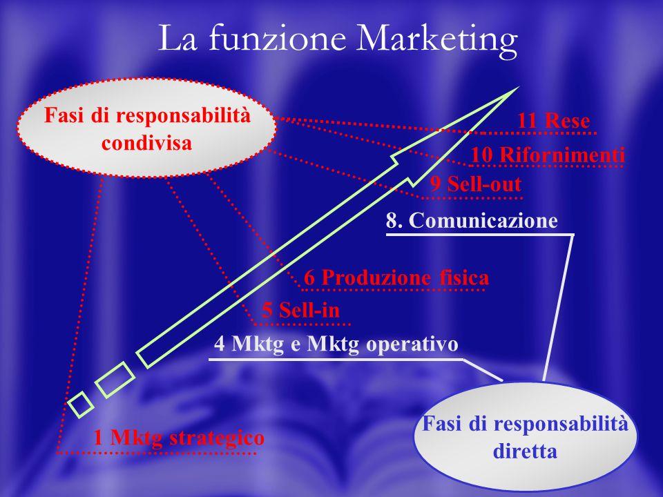 4 La funzione Marketing 1 Mktg strategico 4 Mktg e Mktg operativo 5 Sell-in 6 Produzione fisica 8. Comunicazione 9 Sell-out 10 Rifornimenti 11 Rese Fa