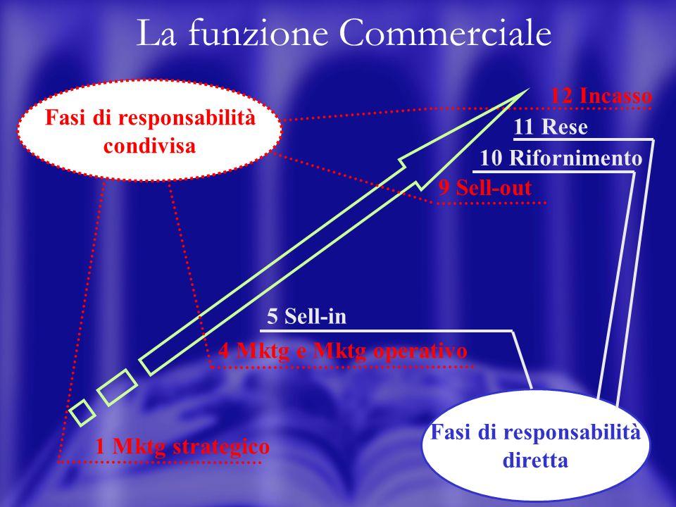 5 La funzione Commerciale Fasi di responsabilità diretta Fasi di responsabilità condivisa 1 Mktg strategico 4 Mktg e Mktg operativo 5 Sell-in 9 Sell-o