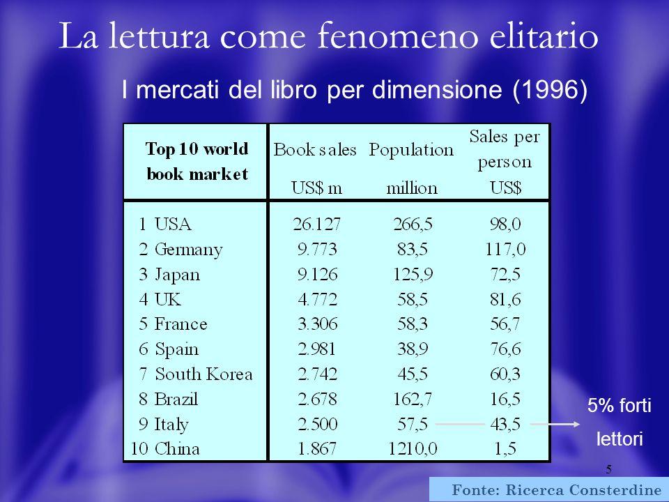 5 Fonte: Ricerca Consterdine 1999 La lettura come fenomeno elitario I mercati del libro per dimensione (1996) 5% forti lettori