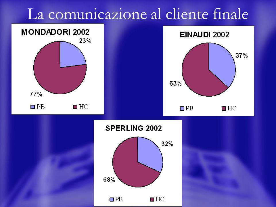 La comunicazione al cliente finale