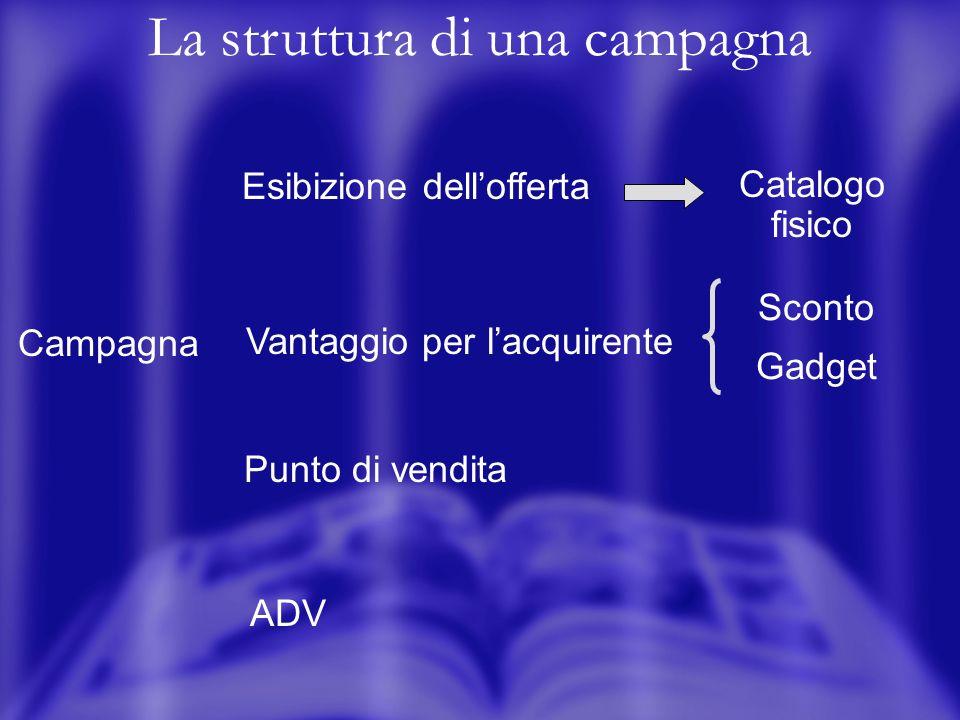 La struttura di una campagna Campagna Punto di vendita ADV Vantaggio per lacquirente Sconto Gadget Esibizione dellofferta Catalogo fisico